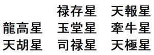 岡本太郎の算命学の星